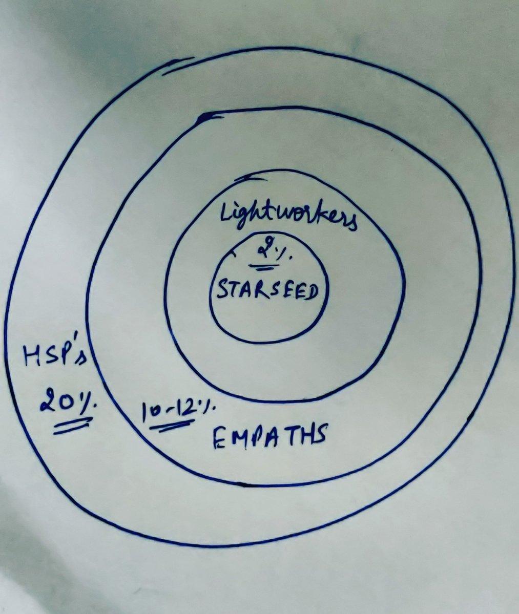 Venn Diagram To Explain Spirituality  U2013 The Pretty Smart Techie